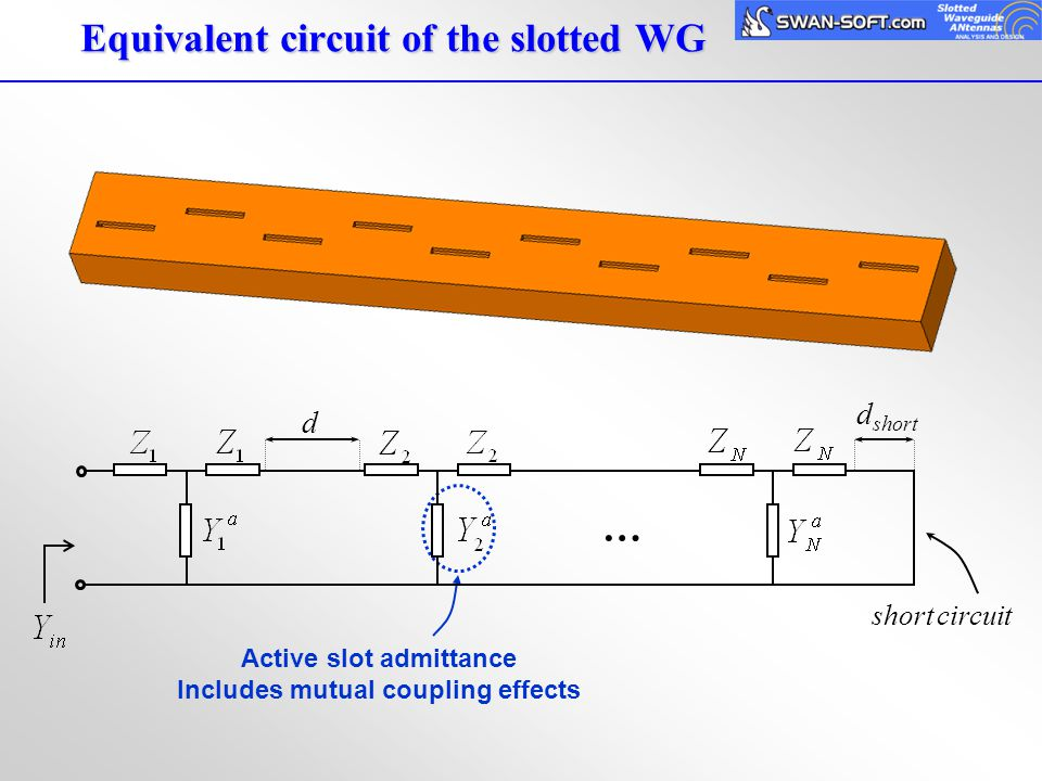 Equivalent circuit of the slotted WG