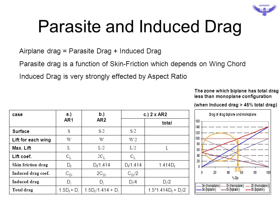 Parasite and Induced Drag