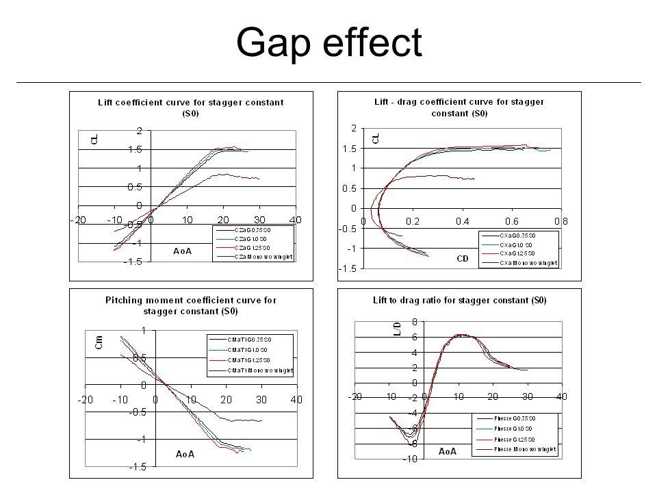 Gap effect