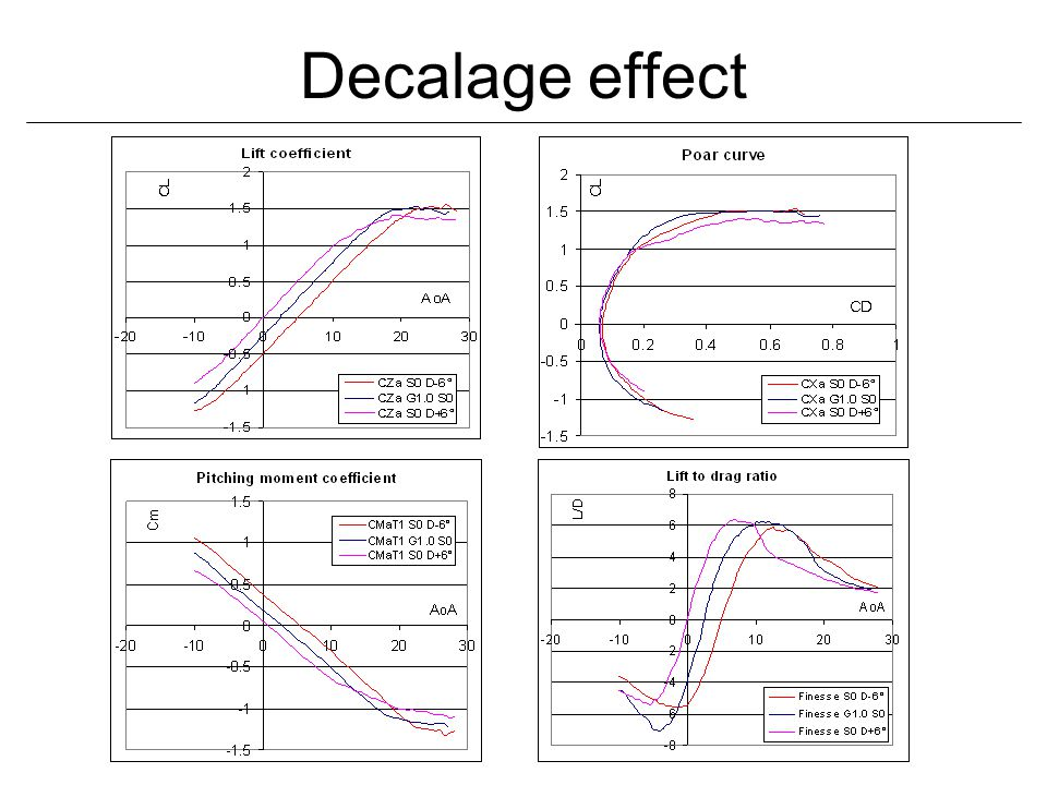 Decalage effect
