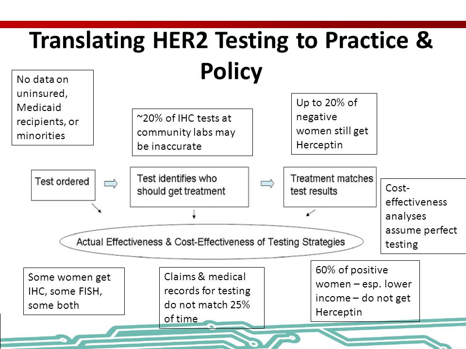 Translating HER2 Testing to Practice & Policy