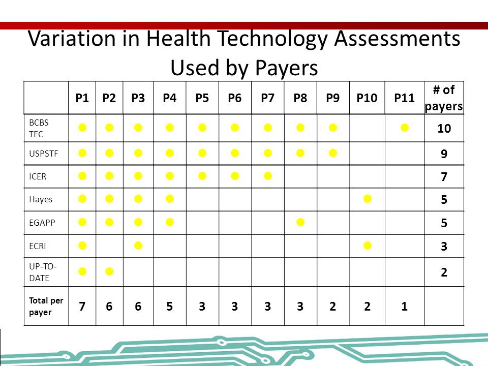 Variation in Health Technology Assessments Used by Payers