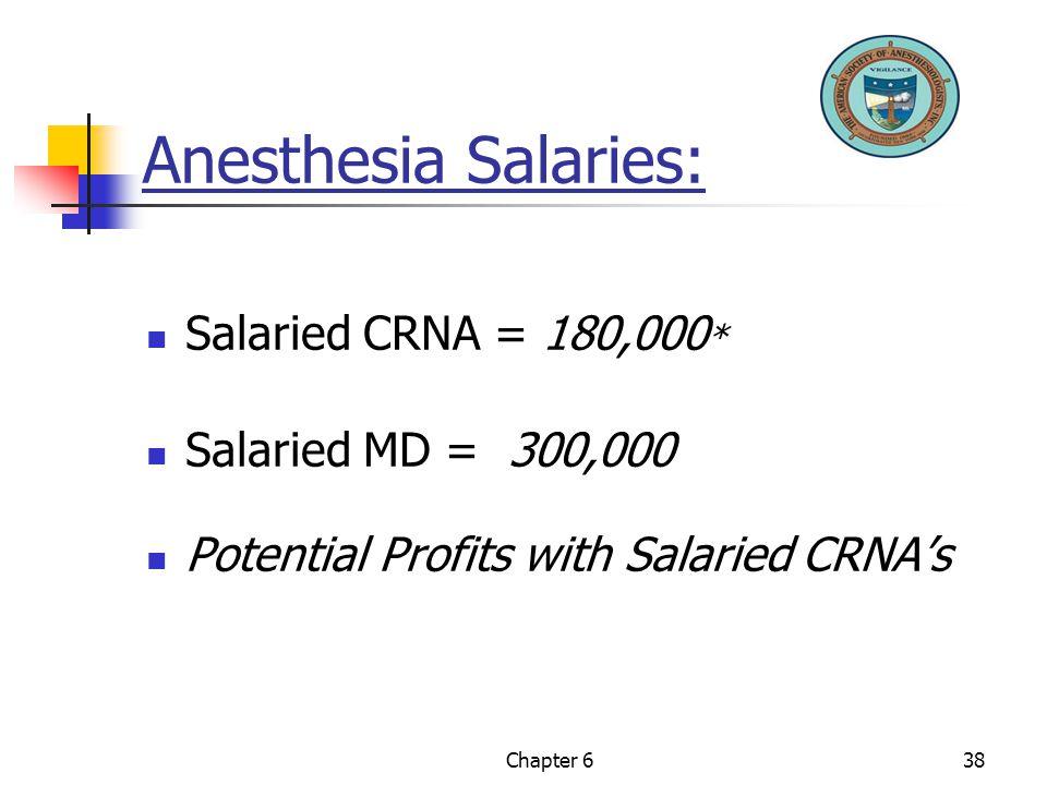Anesthesia Salaries: Salaried CRNA = 180,000* Salaried MD = 300,000