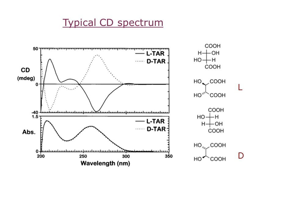 Typical CD spectrum L D