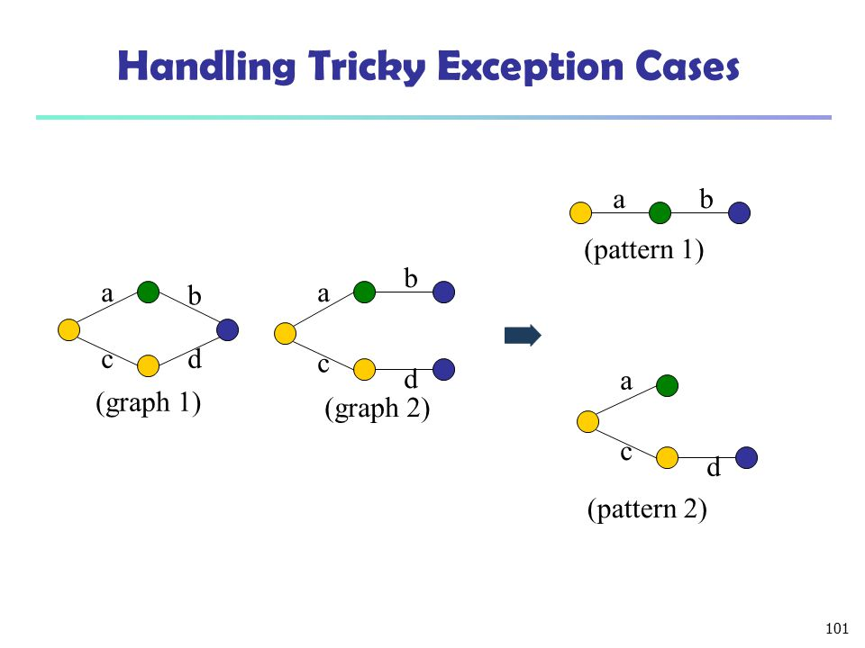 Handling Tricky Exception Cases