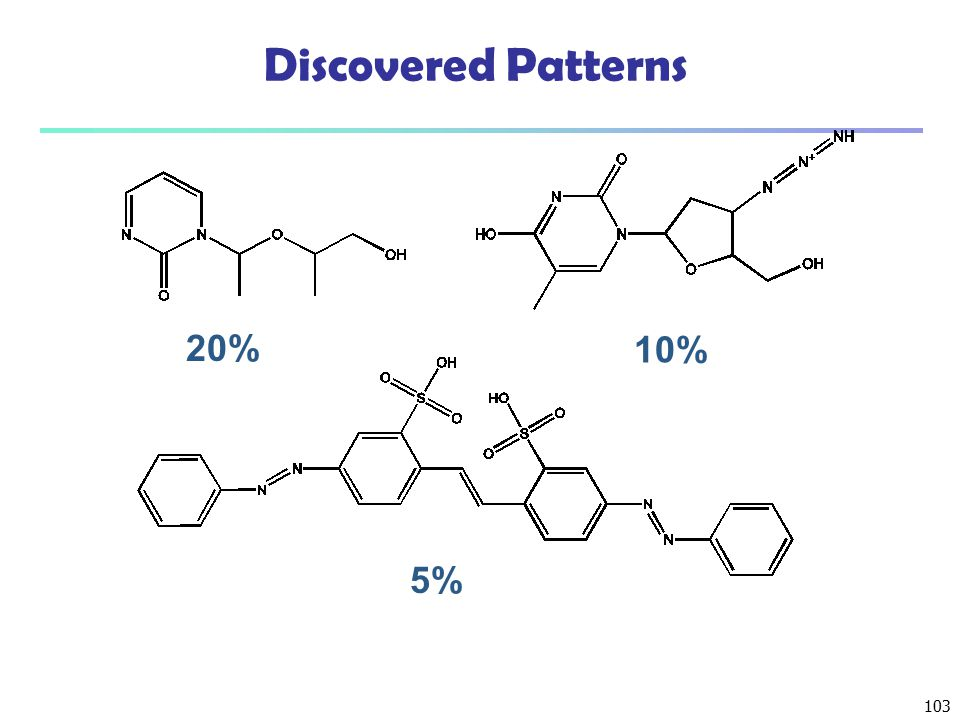 Discovered Patterns 20% 10% 5%