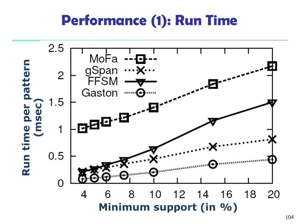 Performance (1): Run Time