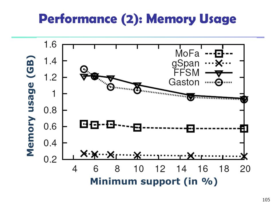 Performance (2): Memory Usage