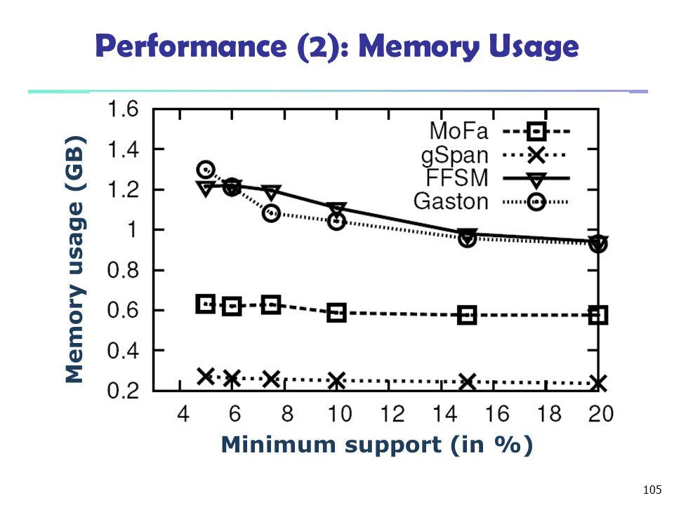 Performance (2): Memory Usage