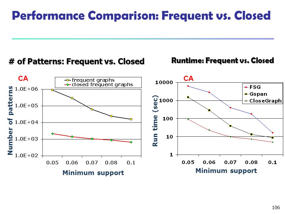 Performance Comparison: Frequent vs. Closed