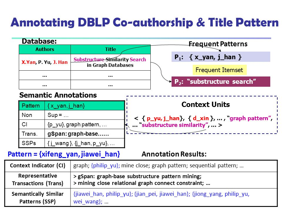 Annotating DBLP Co-authorship & Title Pattern