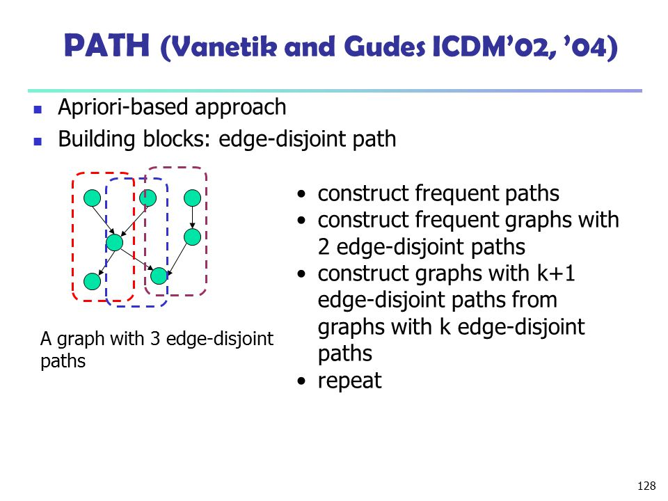 PATH (Vanetik and Gudes ICDM'02, '04)