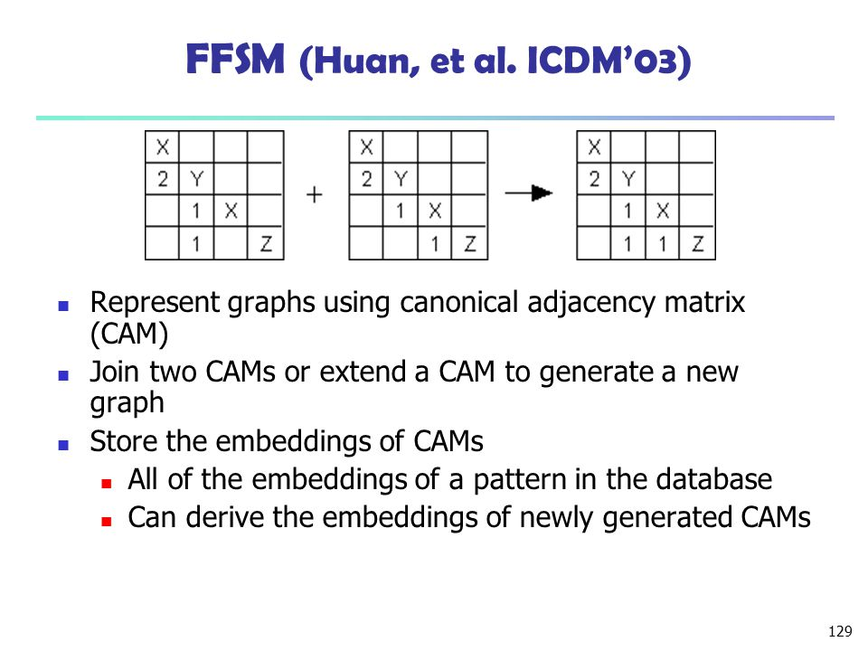 FFSM (Huan, et al. ICDM'03) Represent graphs using canonical adjacency matrix (CAM) Join two CAMs or extend a CAM to generate a new graph.