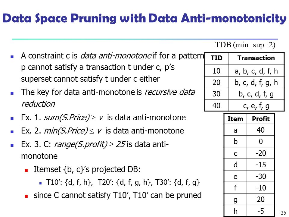 Data Space Pruning with Data Anti-monotonicity