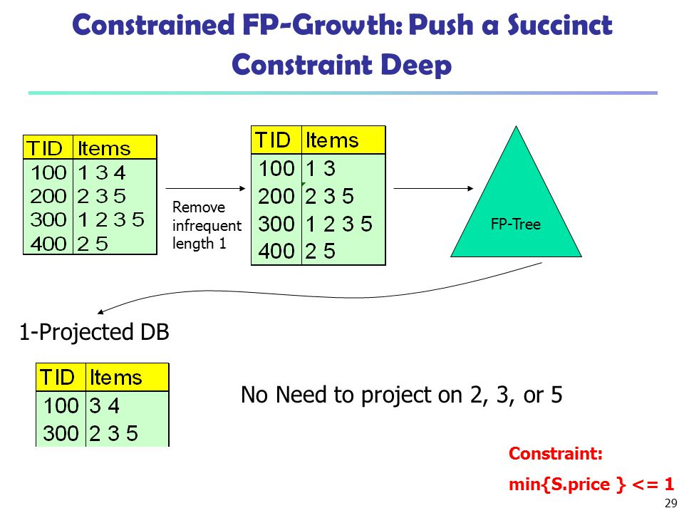 Constrained FP-Growth: Push a Succinct Constraint Deep