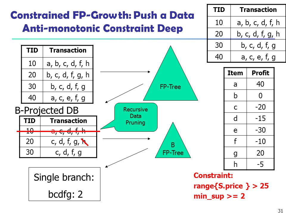 Constrained FP-Growth: Push a Data Anti-monotonic Constraint Deep
