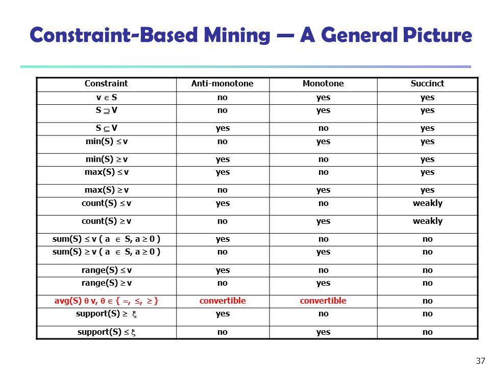 Constraint-Based Mining — A General Picture