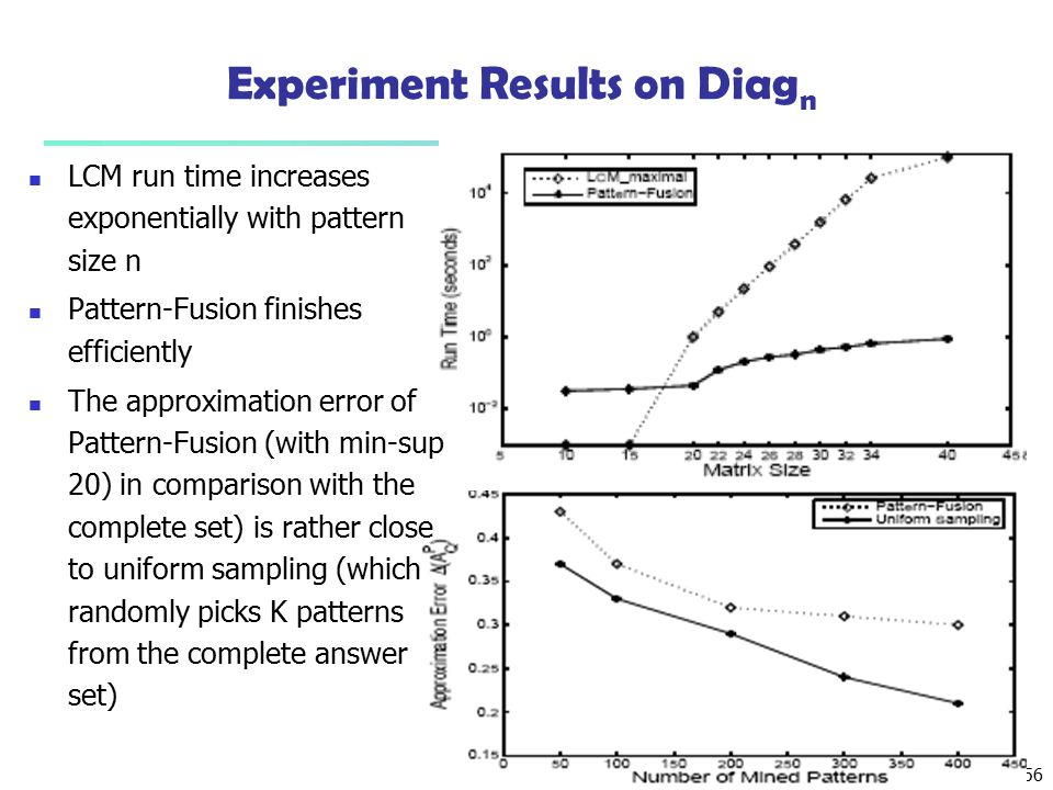 Experiment Results on Diagn