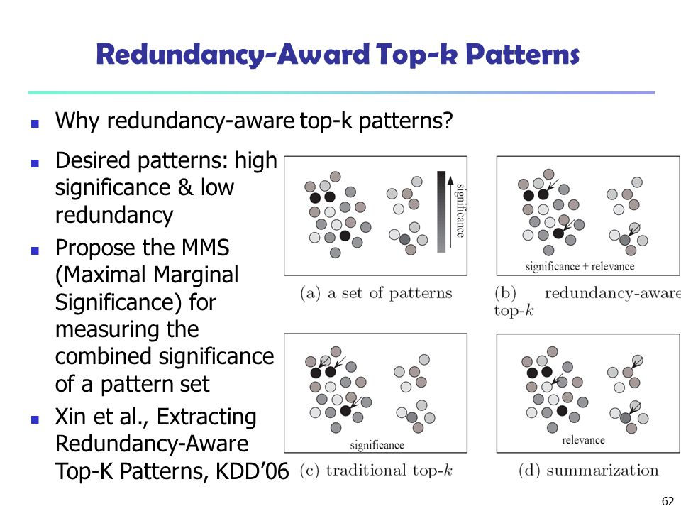 Redundancy-Award Top-k Patterns