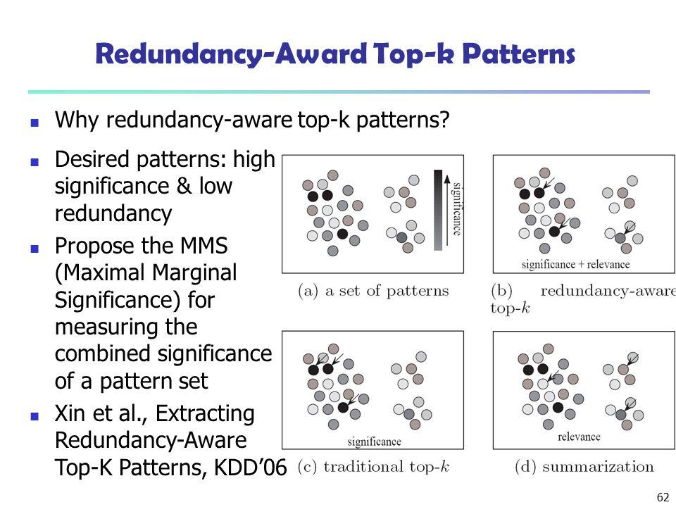 Redundancy-Award Top-k Patterns
