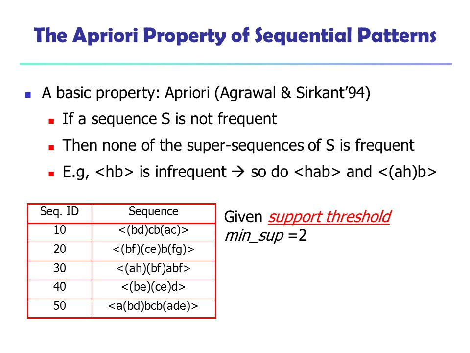 The Apriori Property of Sequential Patterns