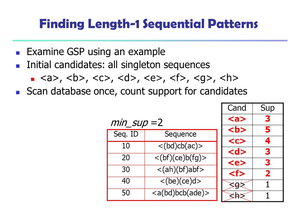 Finding Length-1 Sequential Patterns