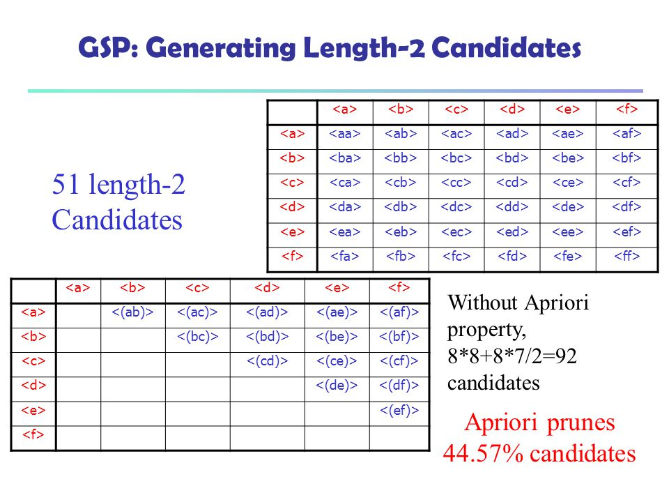 GSP: Generating Length-2 Candidates