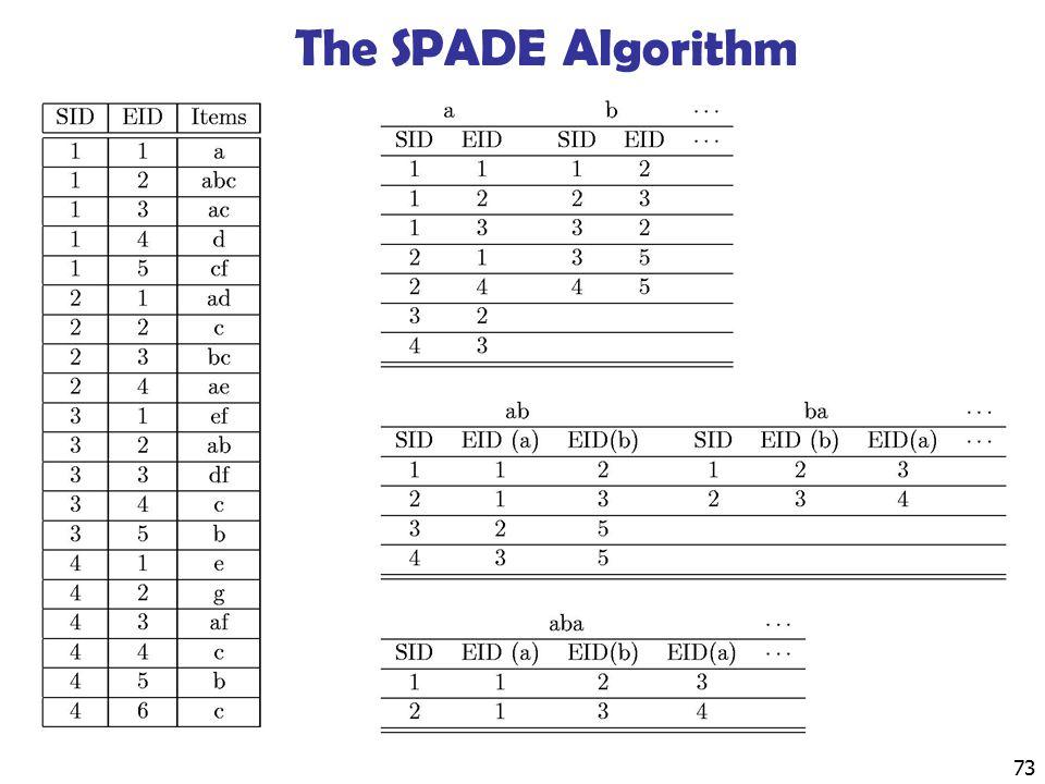 The SPADE Algorithm