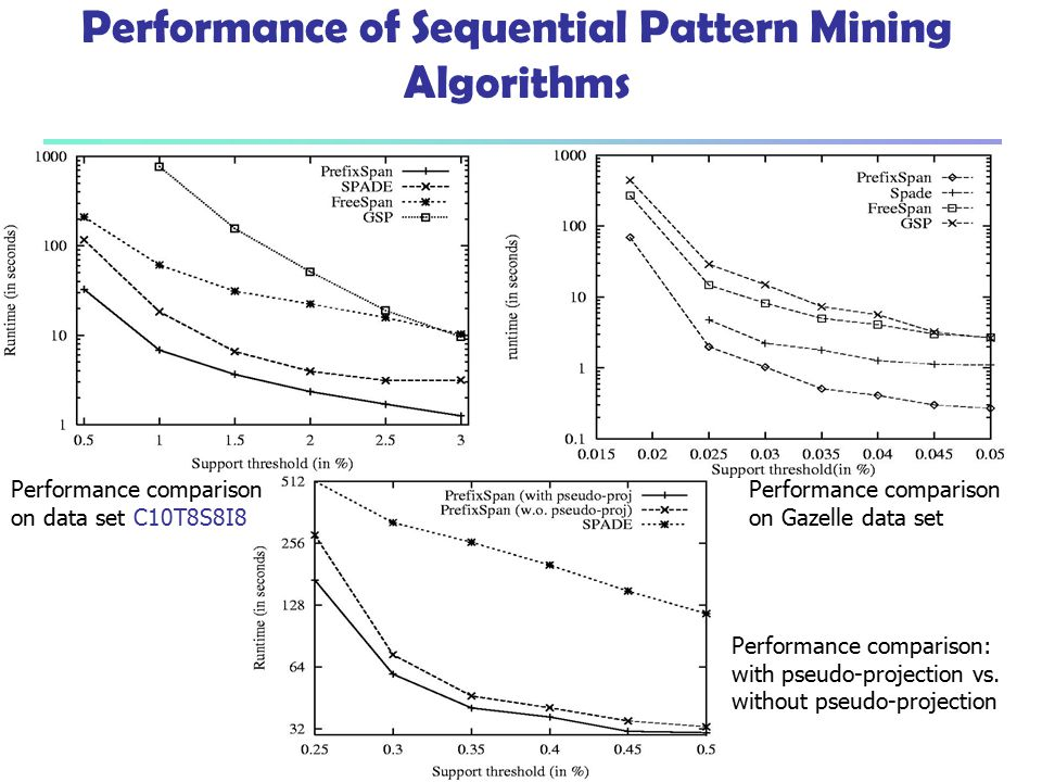 Performance of Sequential Pattern Mining Algorithms
