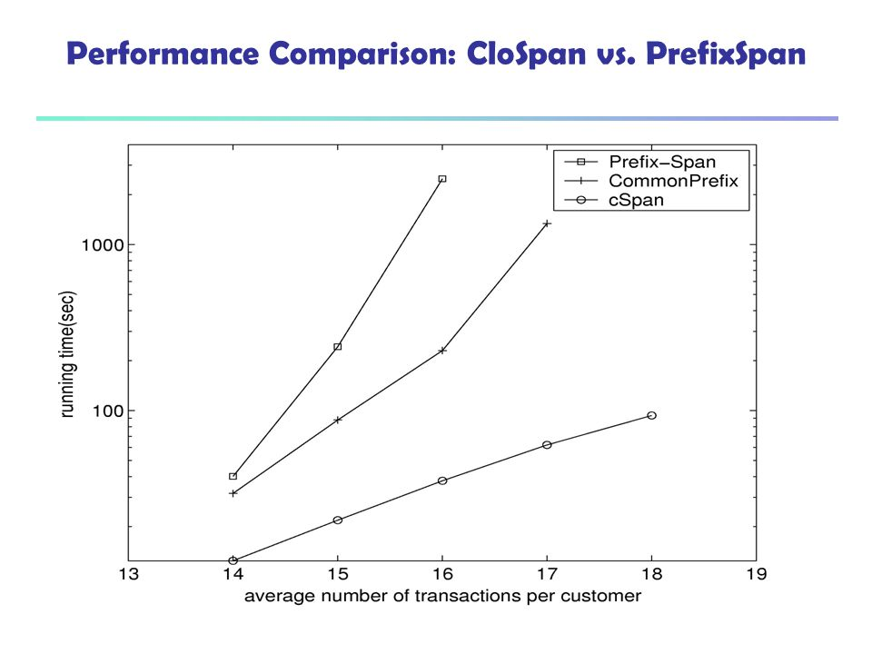 Performance Comparison: CloSpan vs. PrefixSpan