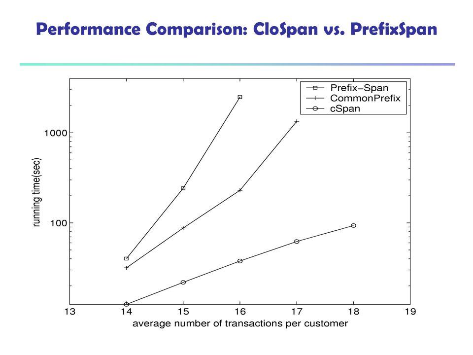 Performance Comparison: CloSpan vs. PrefixSpan