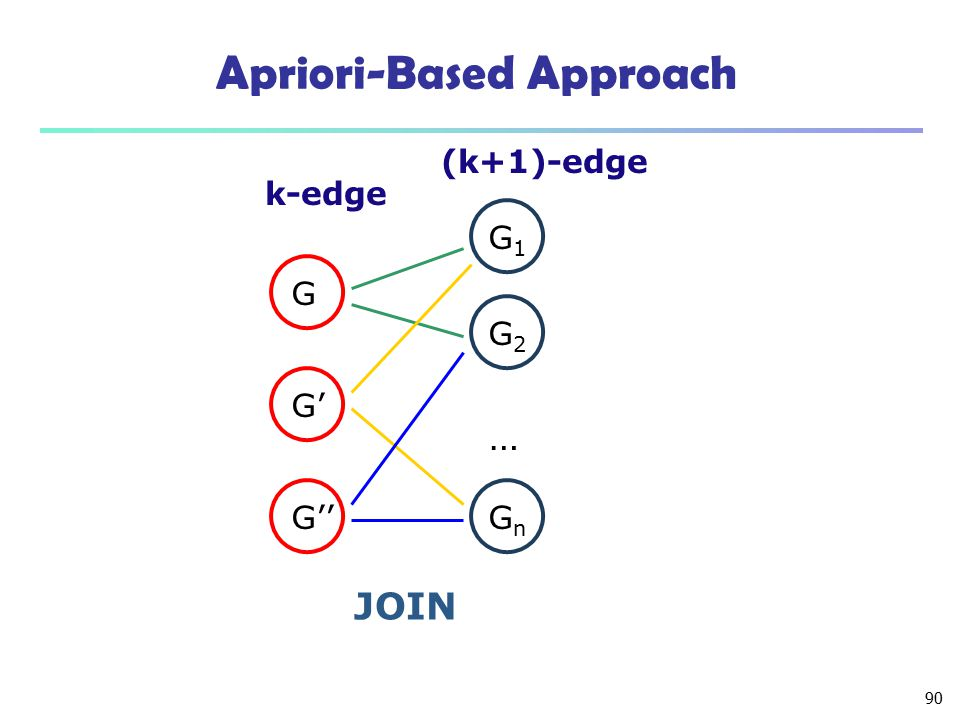 Apriori-Based Approach