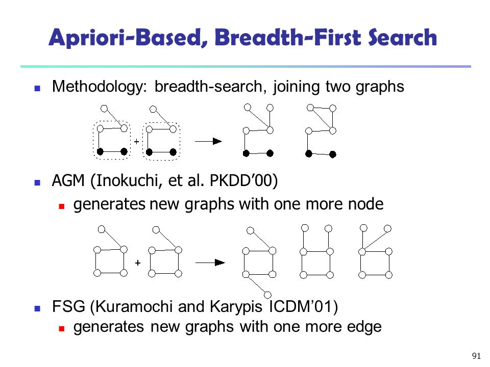 Apriori-Based, Breadth-First Search