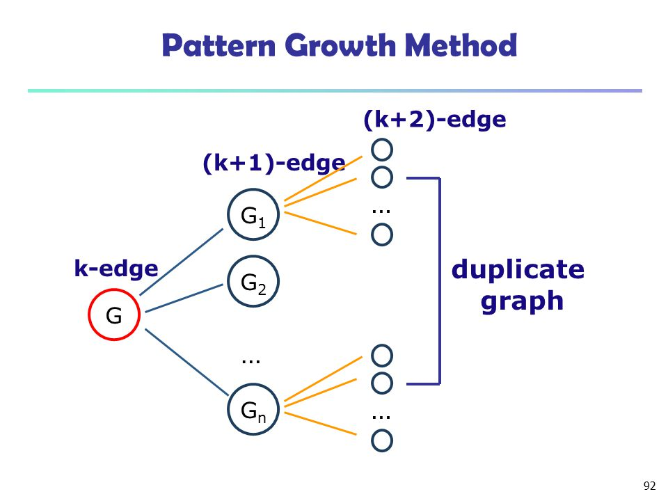 Pattern Growth Method … duplicate graph … … (k+2)-edge (k+1)-edge G1
