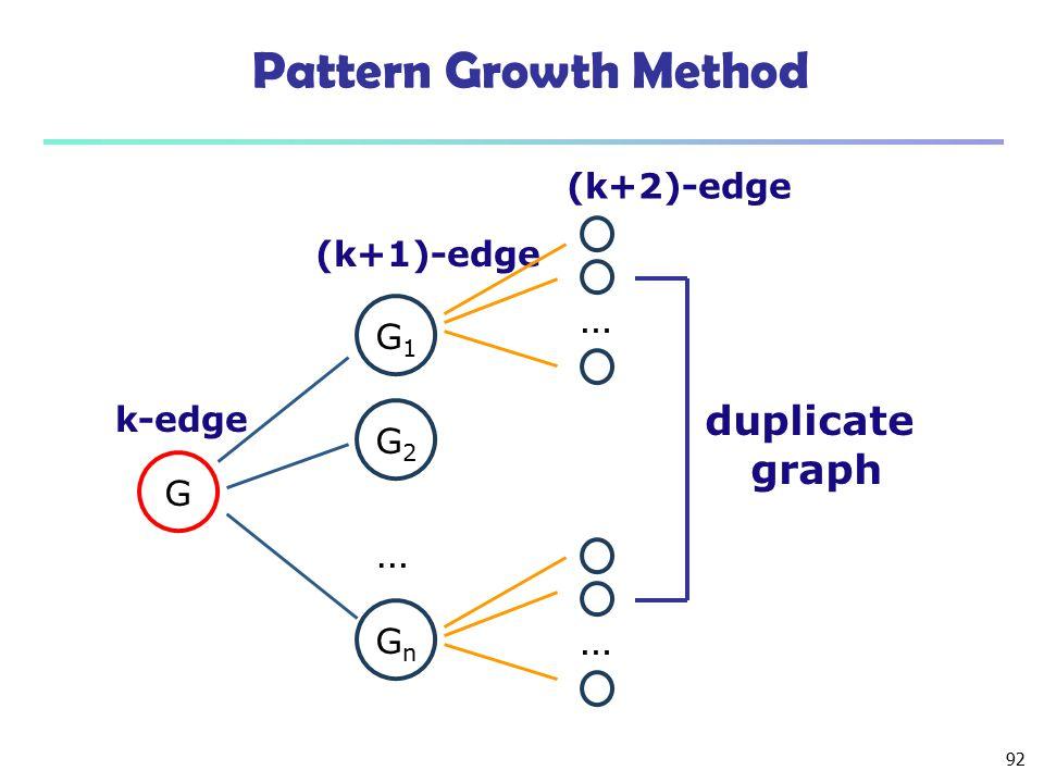 Pattern Growth Method … duplicate graph … … (k+2)-edge (k+1)-edge G1