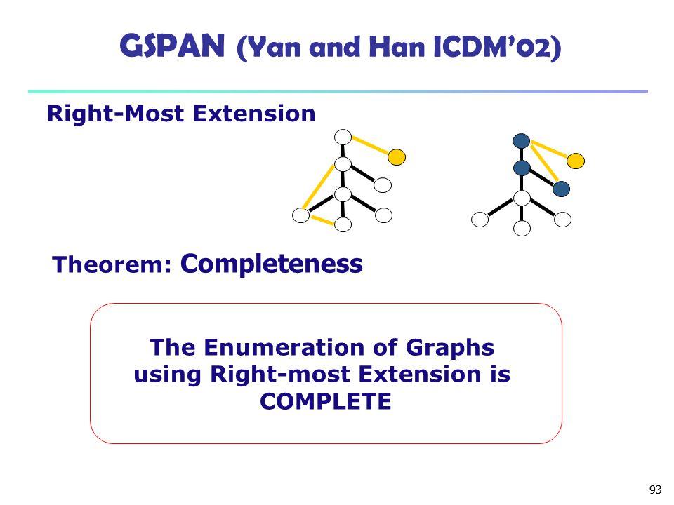 GSPAN (Yan and Han ICDM'02)