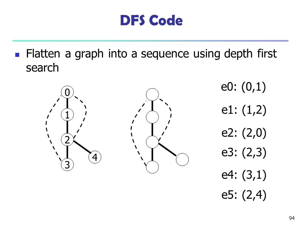 DFS Code Flatten a graph into a sequence using depth first search