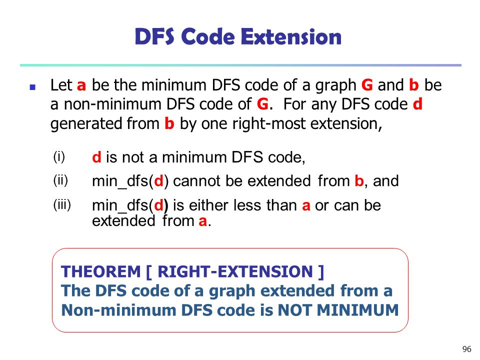 DFS Code Extension d is not a minimum DFS code,