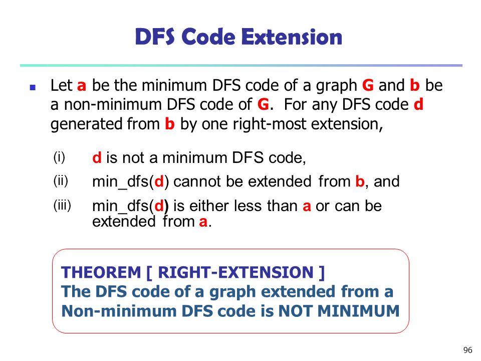 DFS Code Extension d is not a minimum DFS code,