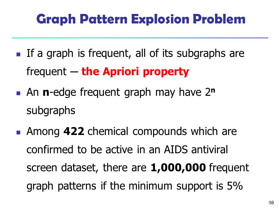 Graph Pattern Explosion Problem