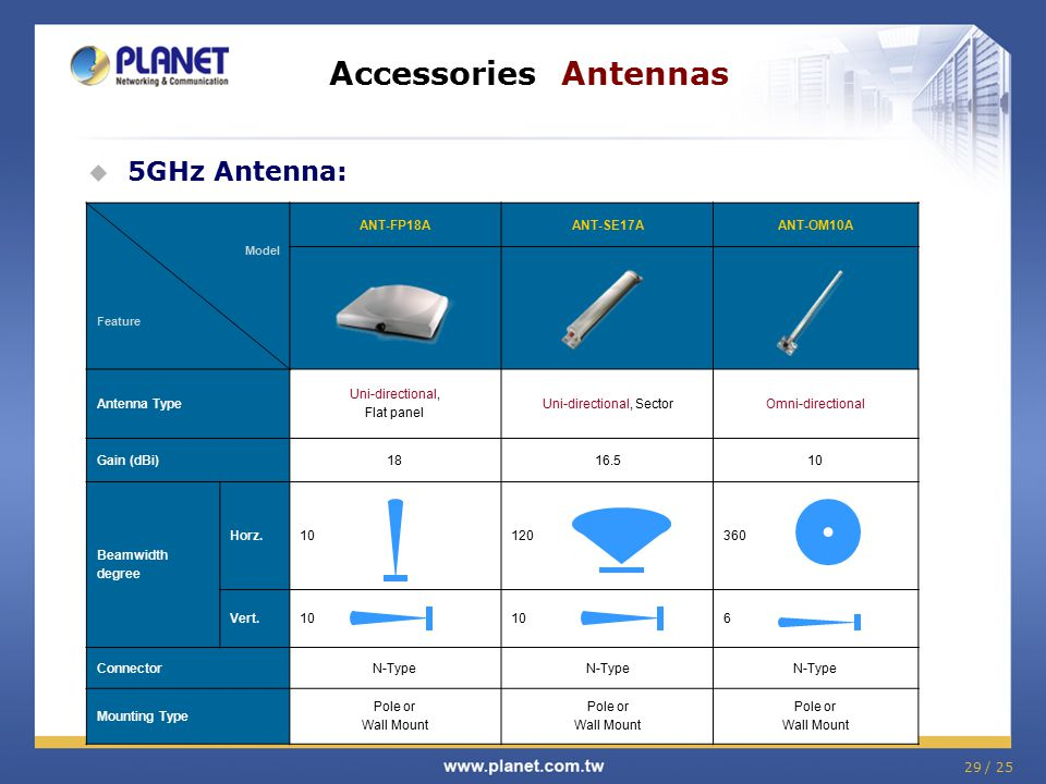 Accessories Antennas 5GHz Antenna: ANT-FP18A ANT-SE17A ANT-OM10A