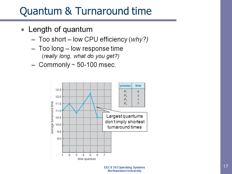Quantum & Turnaround time