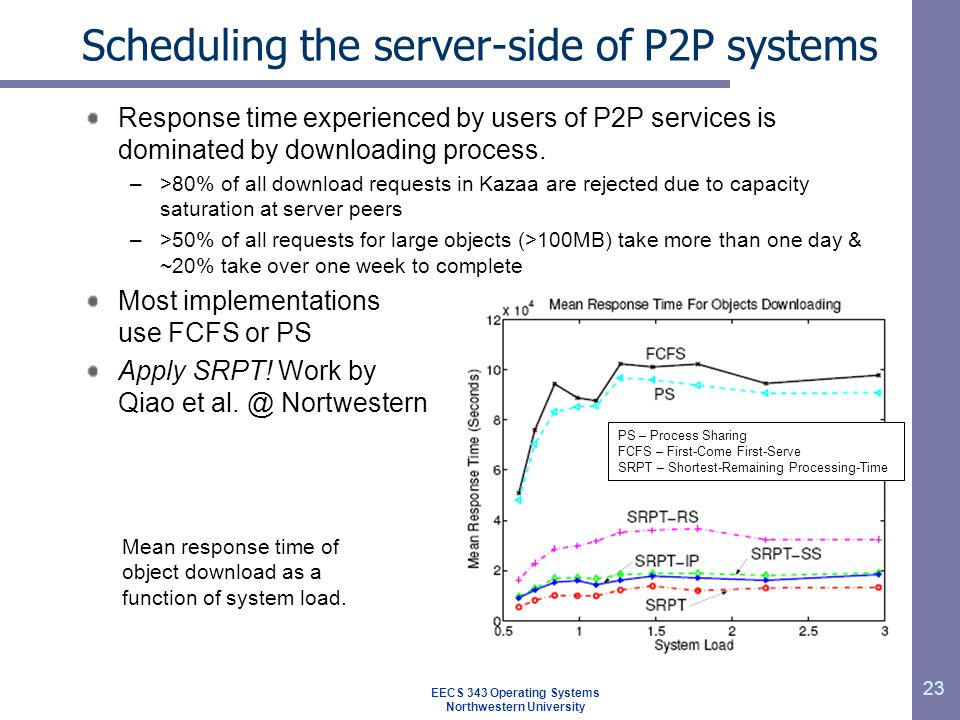 Scheduling the server-side of P2P systems