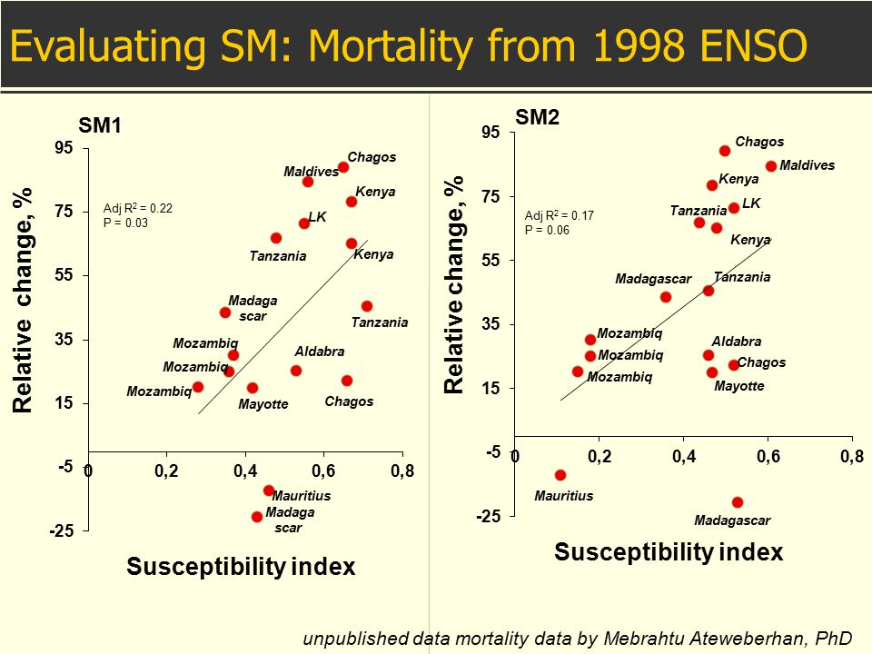 Evaluating SM: Mortality from 1998 ENSO