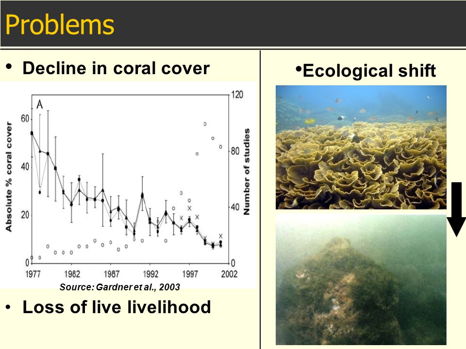 Problems Decline in coral cover Ecological shift