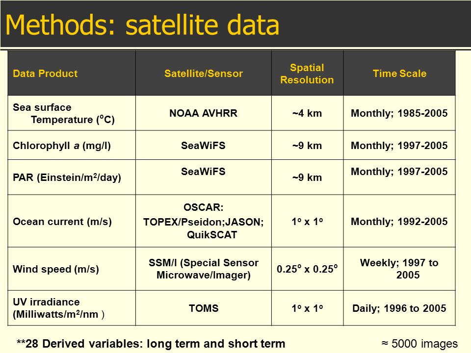 Methods: satellite data