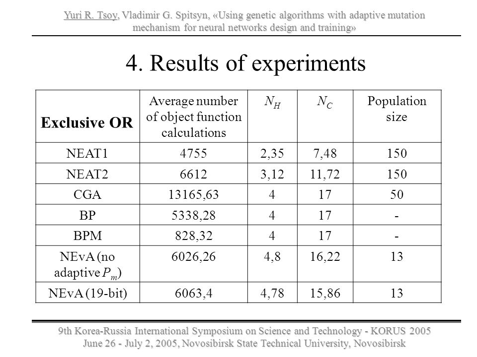 4. Results of experiments