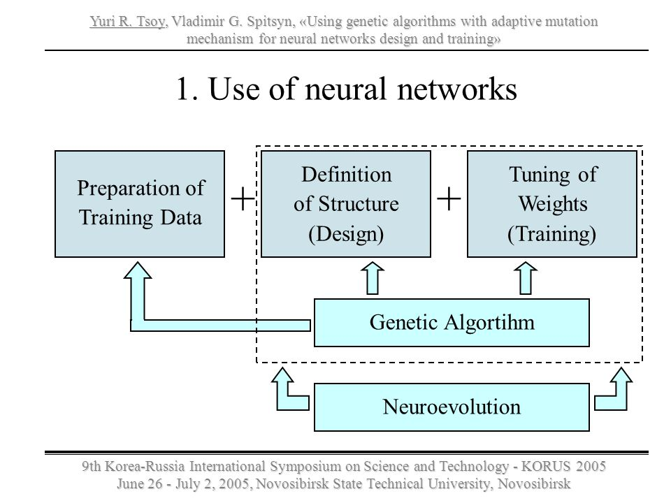+ + 1. Use of neural networks Preparation of Training Data Definition