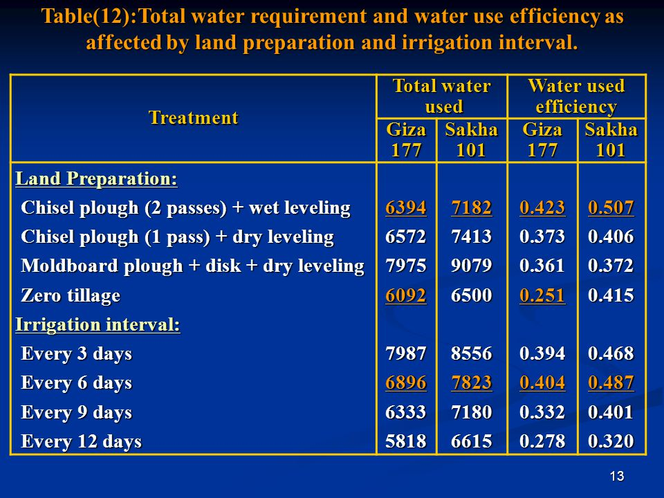 Table(12):Total water requirement and water use efficiency as affected by land preparation and irrigation interval.