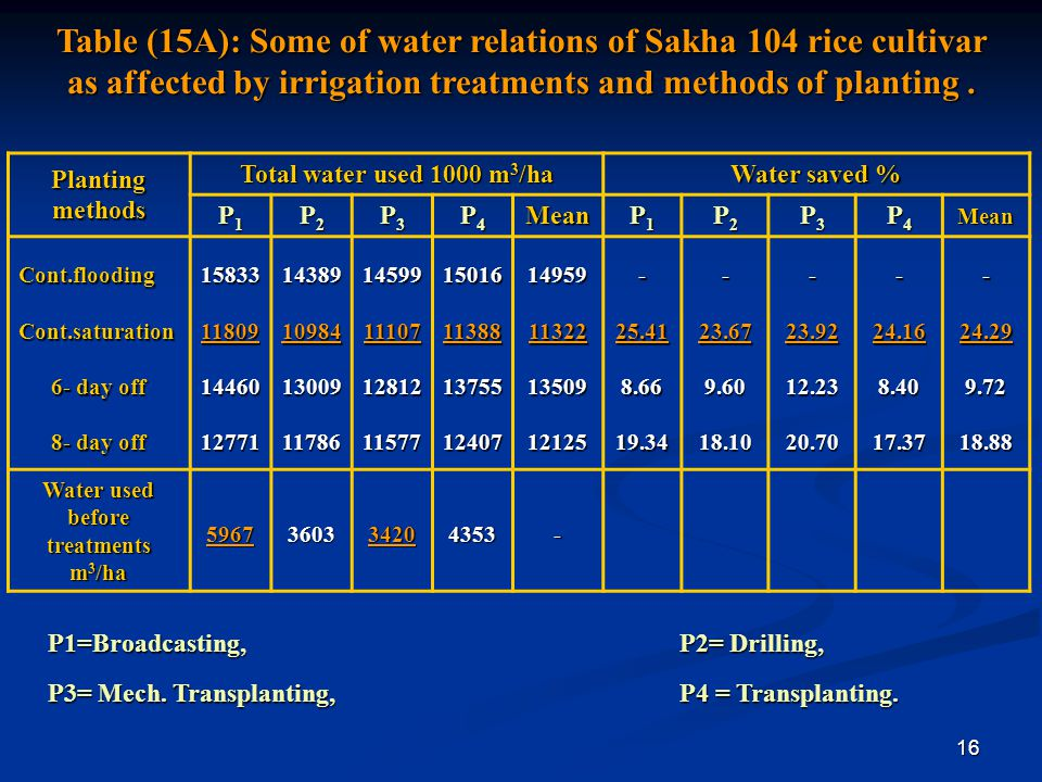 Water used before treatments m3/ha